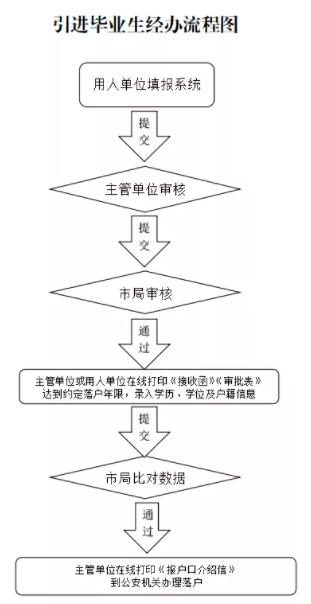 北京落户政策